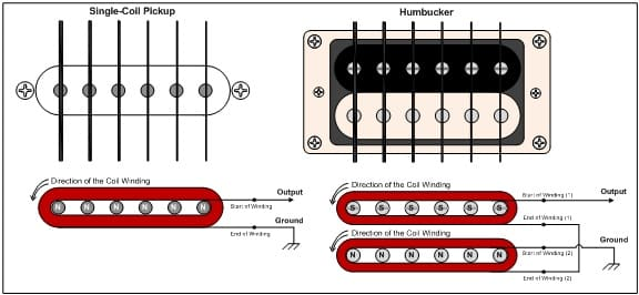 Fender Statocaster Pickups and Sounds