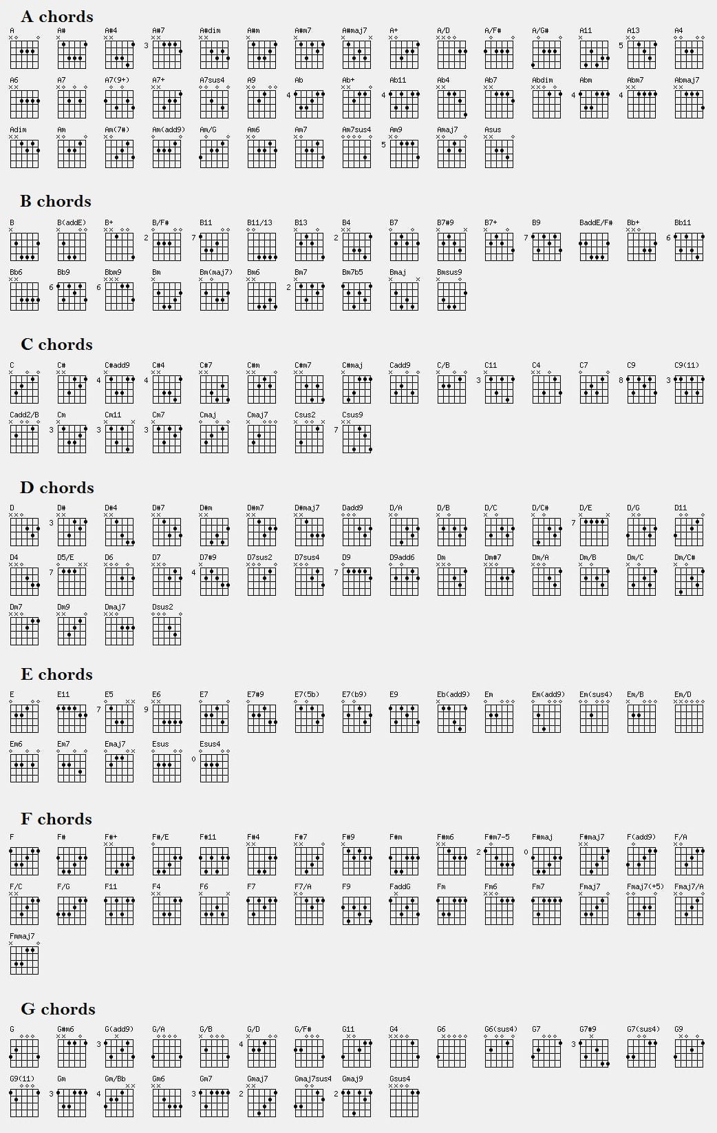 Guitar Chords Chart Songs